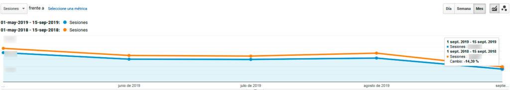Sesiones de Google Analytics