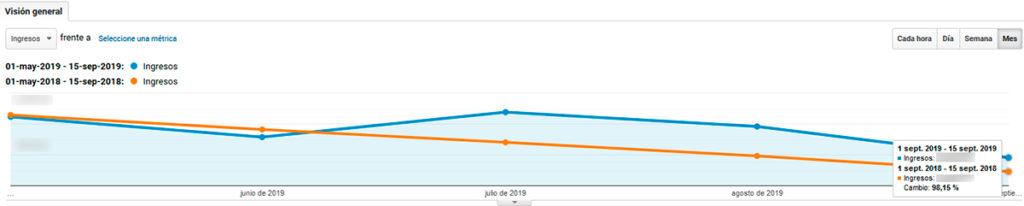 Ingresos de Google Analytics
