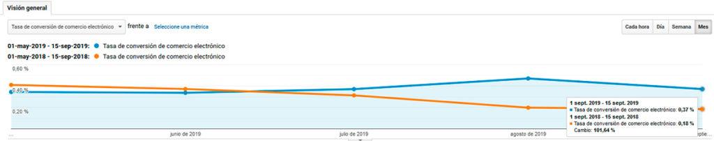 Tasa de conversion de Google Analytics