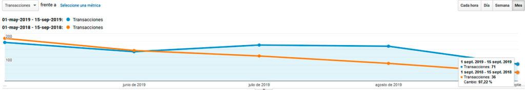 Transacciones de Google Analytics